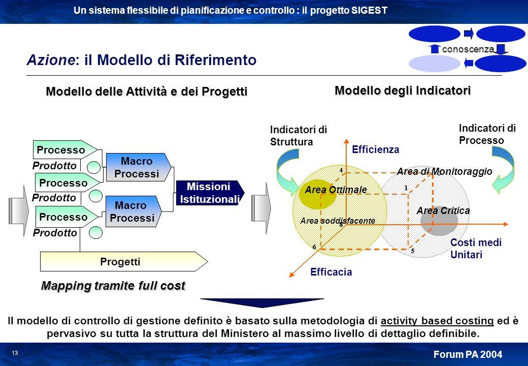 Modello delle Attività e dei Progetti Modello degli Indicatori
