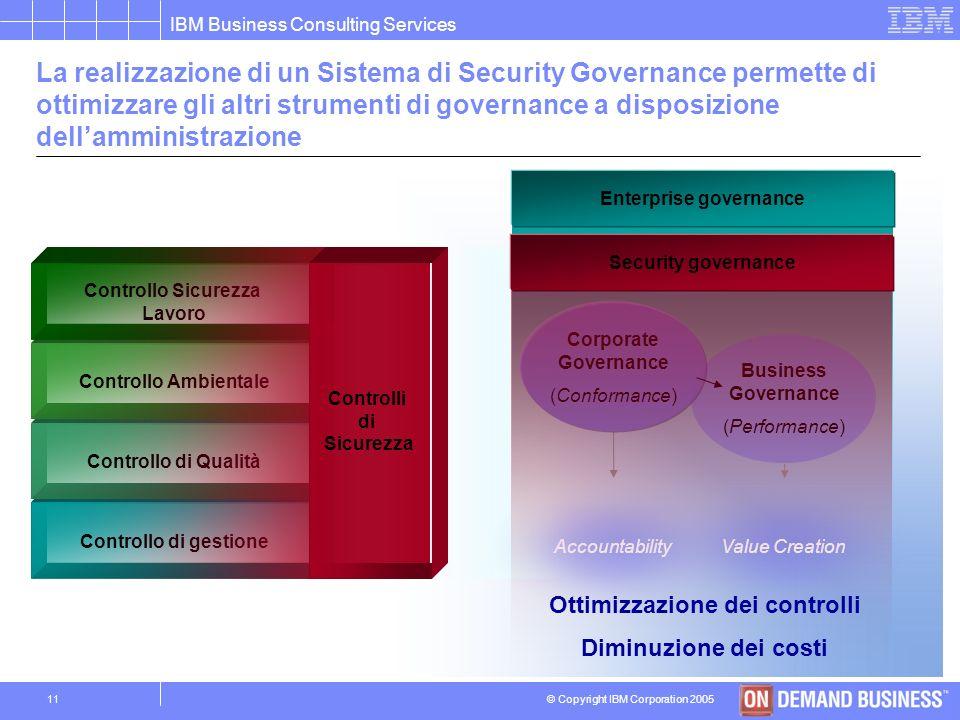 Enterprise governance Ottimizzazione dei controlli