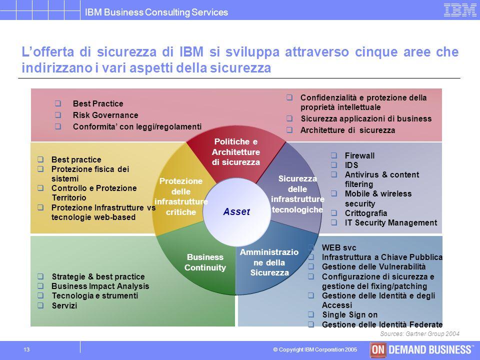 L'offerta di sicurezza di IBM si sviluppa attraverso cinque aree che indirizzano i vari aspetti della sicurezza