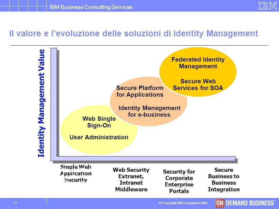 Il valore e l'evoluzione delle soluzioni di Identity Management