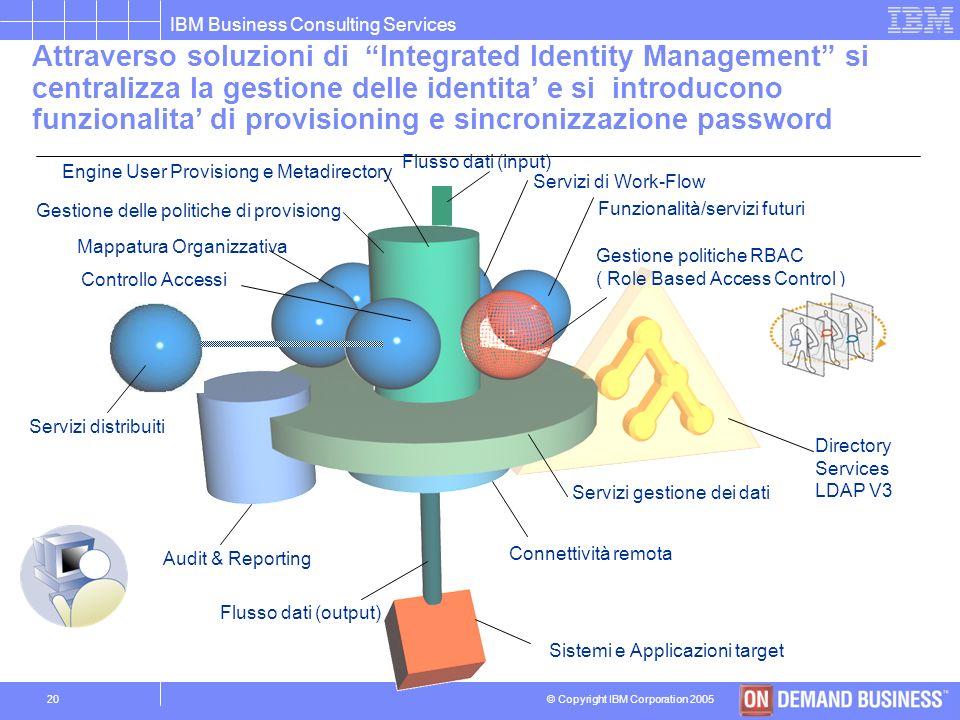 Attraverso soluzioni di Integrated Identity Management si centralizza la gestione delle identita' e si introducono funzionalita' di provisioning e sincronizzazione password