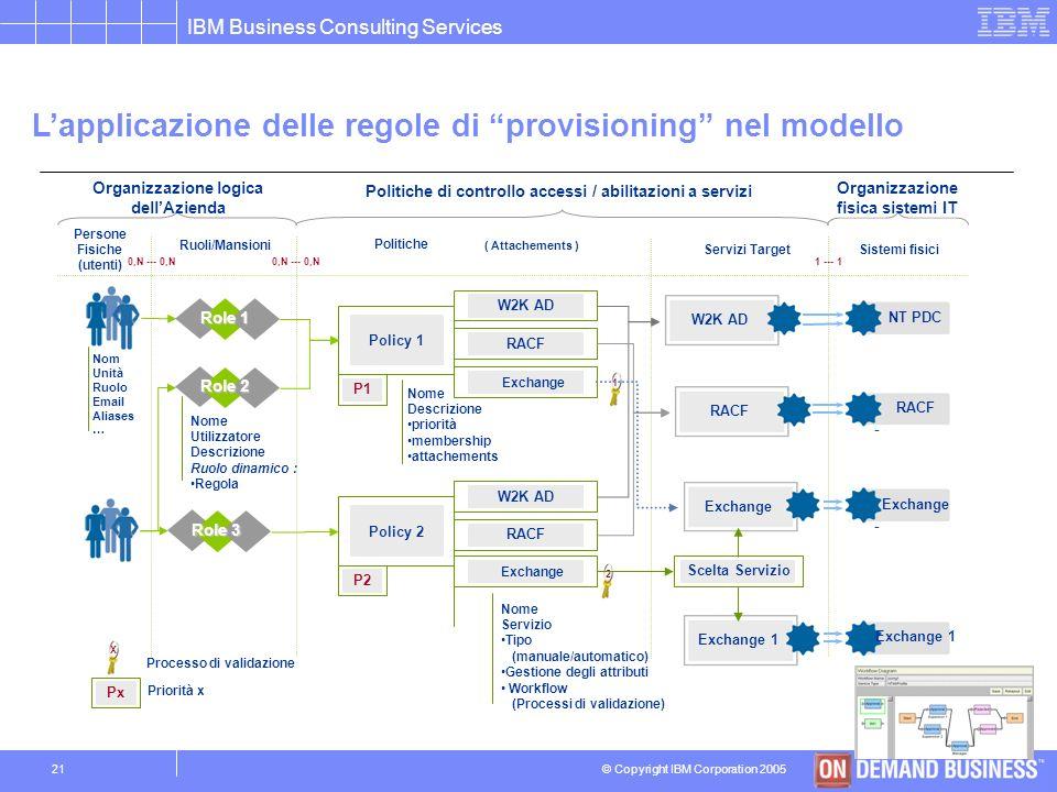 L'applicazione delle regole di provisioning nel modello