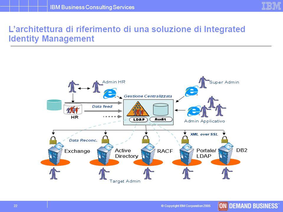L'architettura di riferimento di una soluzione di Integrated Identity Management