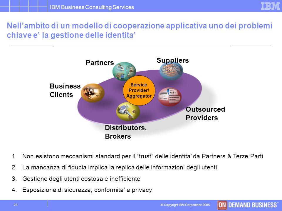 Nell'ambito di un modello di cooperazione applicativa uno dei problemi chiave e' la gestione delle identita'
