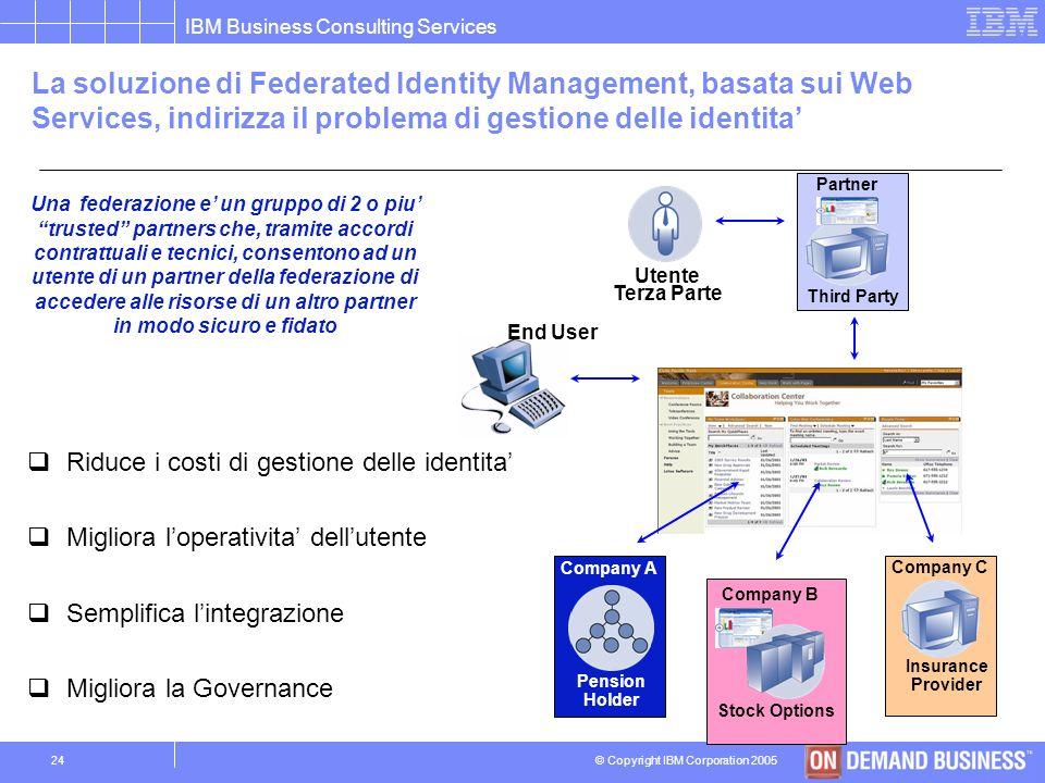 La soluzione di Federated Identity Management, basata sui Web Services, indirizza il problema di gestione delle identita'