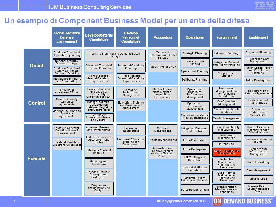 Un esempio di Component Business Model per un ente della difesa