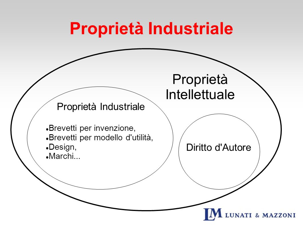 Proprietà Industriale
