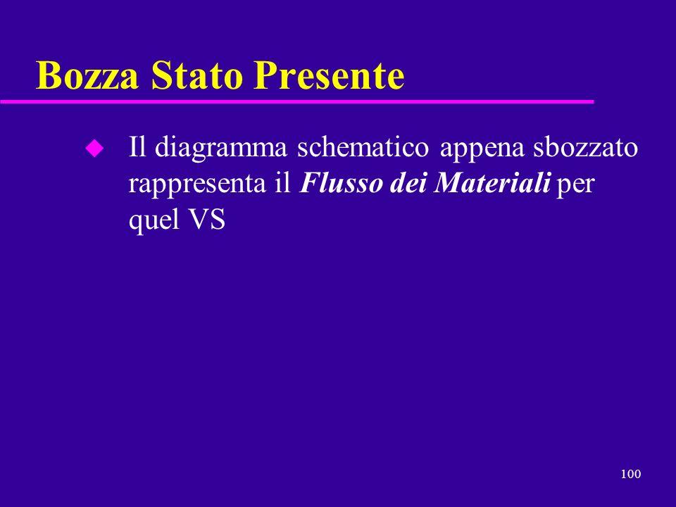 Bozza Stato PresenteIl diagramma schematico appena sbozzato rappresenta il Flusso dei Materiali per quel VS.