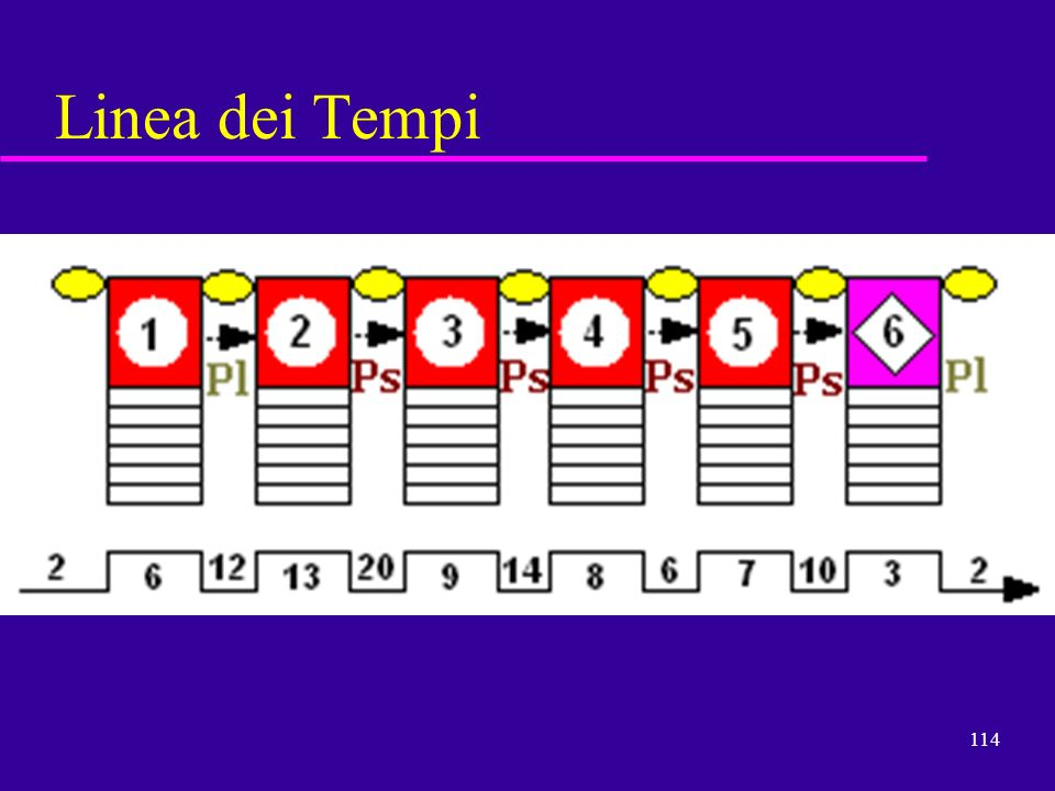 Linea dei Tempi