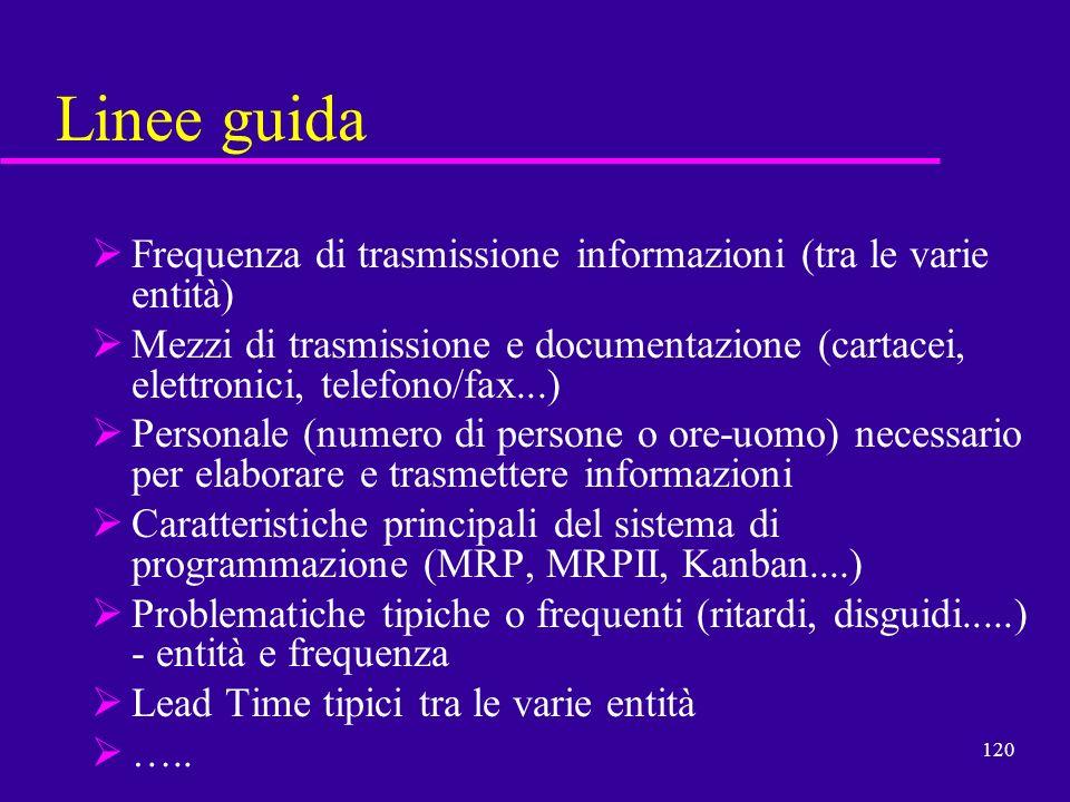 Linee guida Frequenza di trasmissione informazioni (tra le varie entità)
