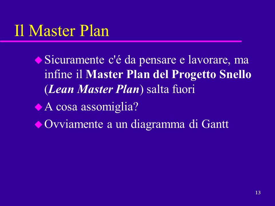 Il Master Plan Sicuramente c é da pensare e lavorare, ma infine il Master Plan del Progetto Snello (Lean Master Plan) salta fuori.