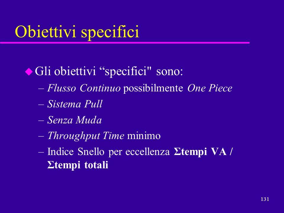 Obiettivi specifici Gli obiettivi specifici sono: