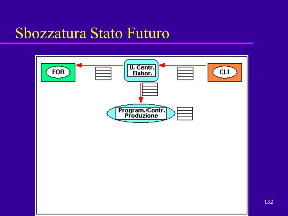 Sbozzatura Stato Futuro