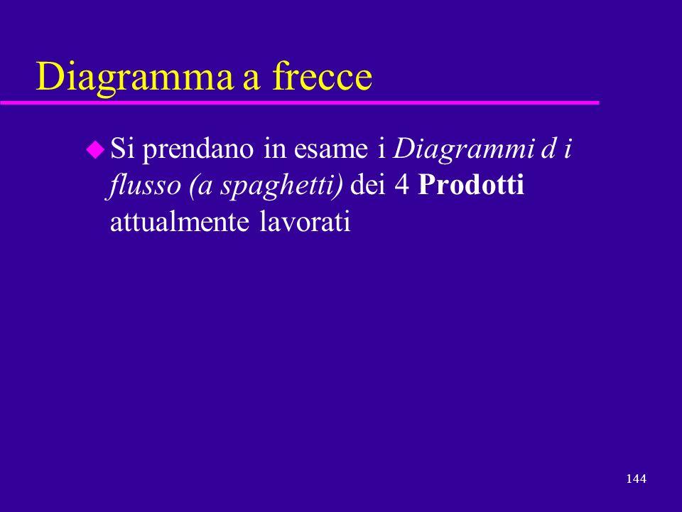 Diagramma a frecce Si prendano in esame i Diagrammi d i flusso (a spaghetti) dei 4 Prodotti attualmente lavorati.