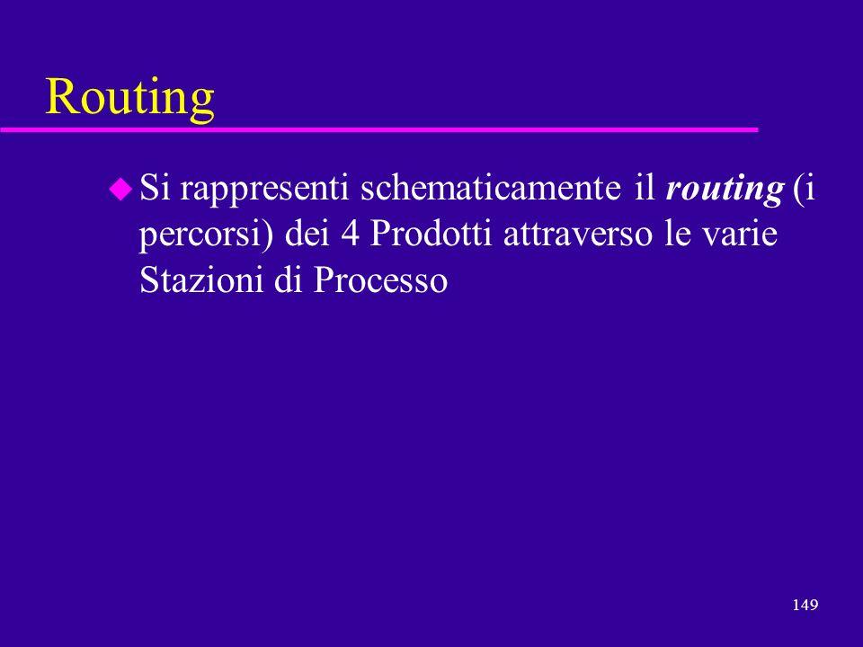 Routing Si rappresenti schematicamente il routing (i percorsi) dei 4 Prodotti attraverso le varie Stazioni di Processo.