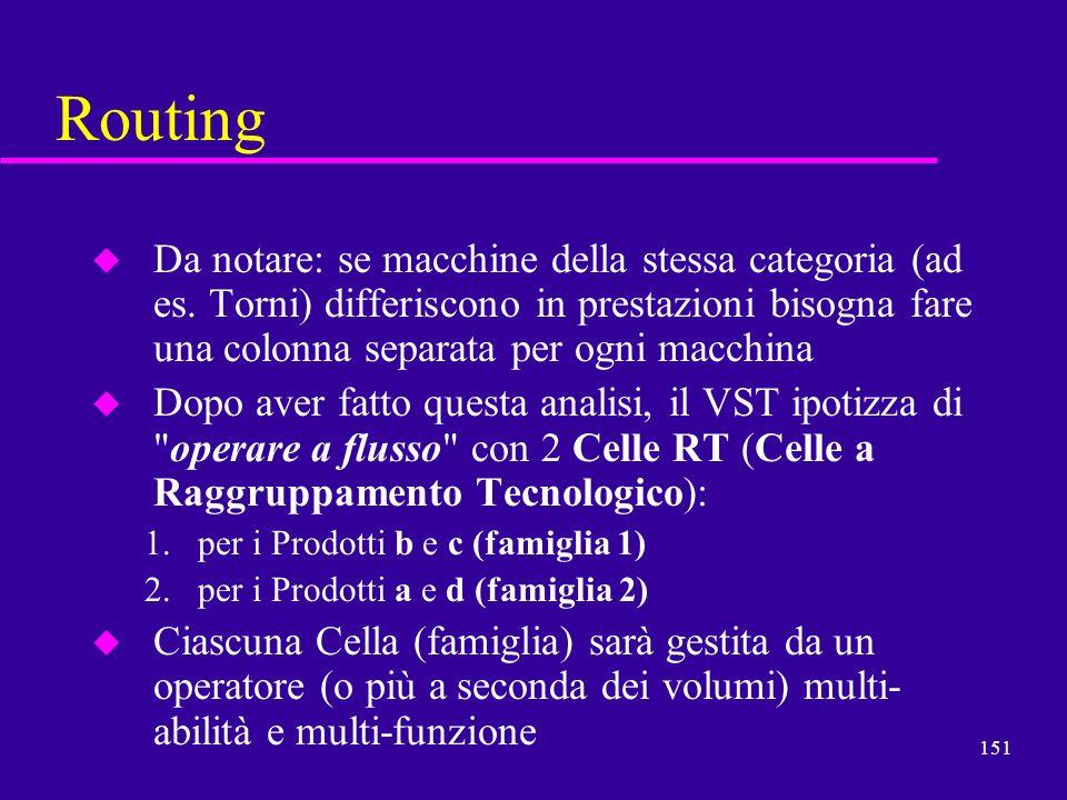Routing Da notare: se macchine della stessa categoria (ad es. Torni) differiscono in prestazioni bisogna fare una colonna separata per ogni macchina.
