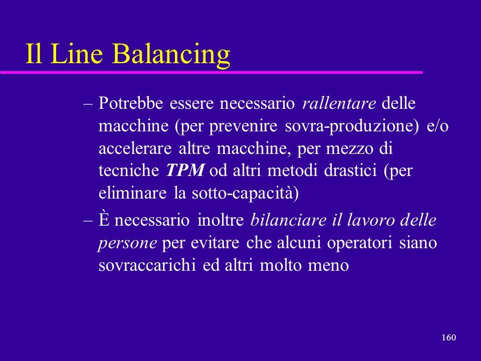 Il Line Balancing
