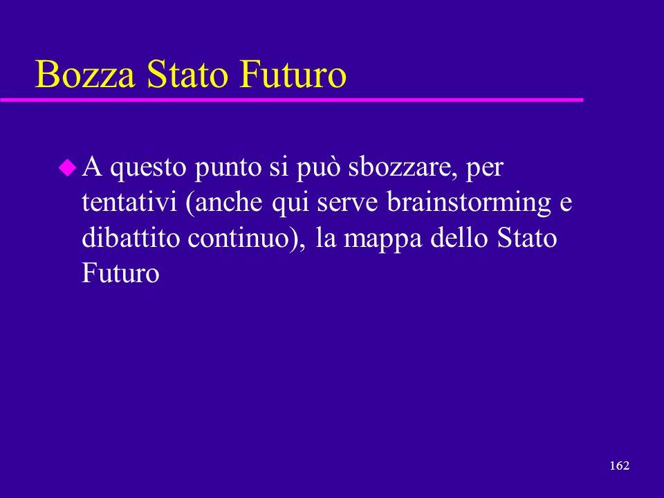 Bozza Stato Futuro A questo punto si può sbozzare, per tentativi (anche qui serve brainstorming e dibattito continuo), la mappa dello Stato Futuro.