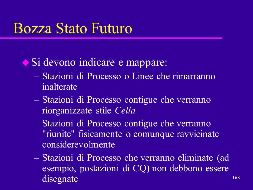 Bozza Stato Futuro Si devono indicare e mappare: