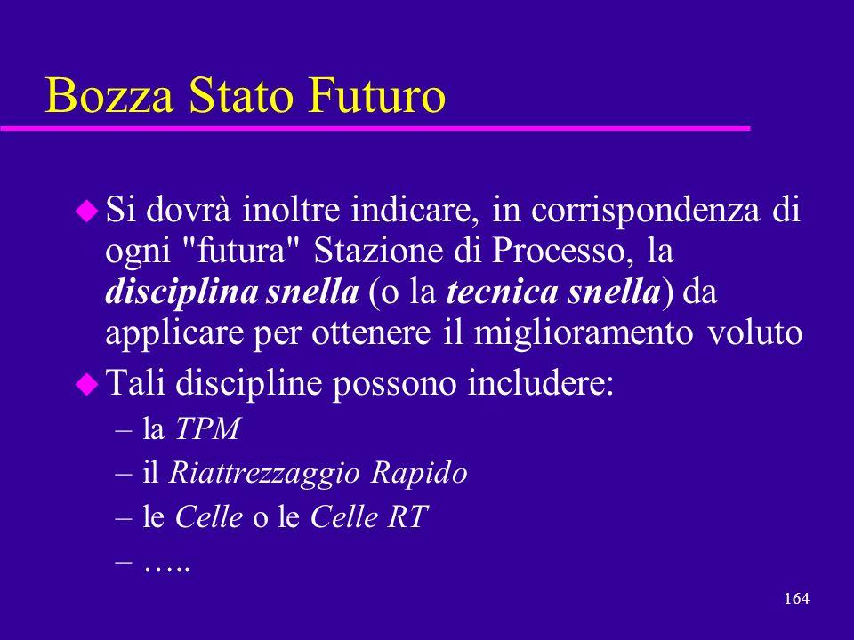 Bozza Stato Futuro
