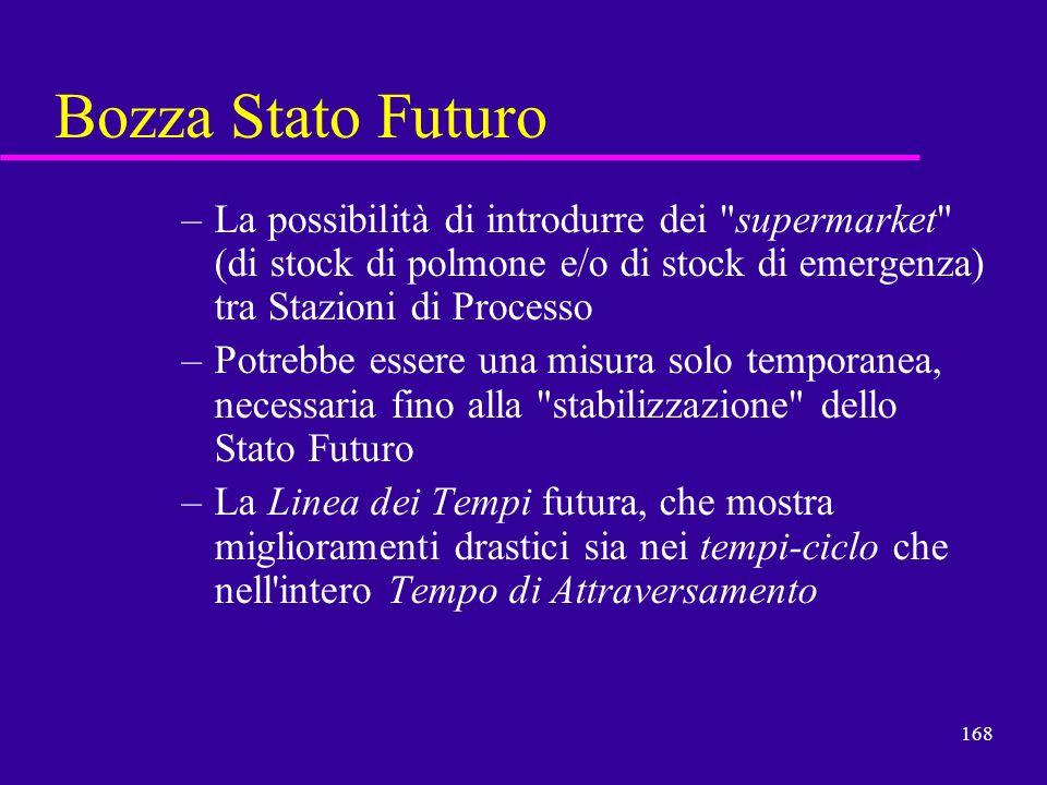 Bozza Stato Futuro La possibilità di introdurre dei supermarket (di stock di polmone e/o di stock di emergenza) tra Stazioni di Processo.
