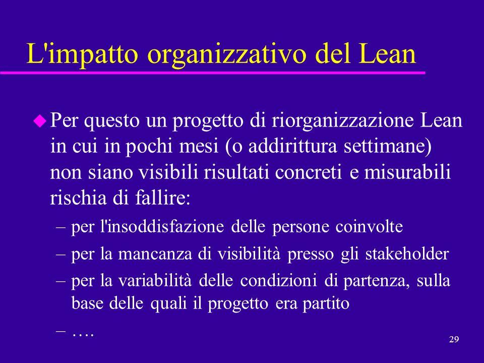 L impatto organizzativo del Lean