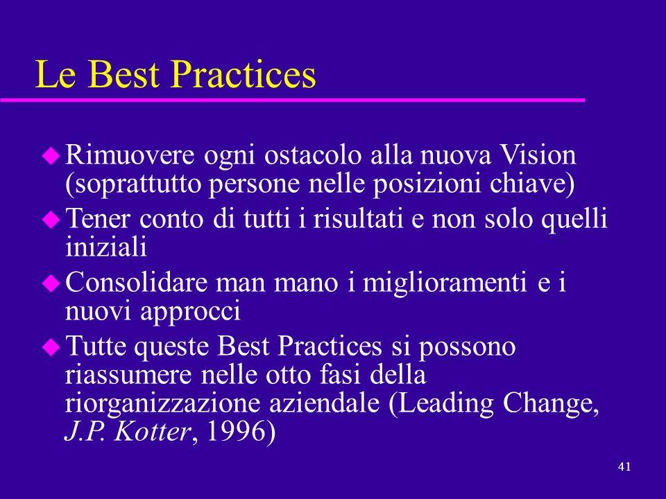 Le Best Practices Rimuovere ogni ostacolo alla nuova Vision (soprattutto persone nelle posizioni chiave)