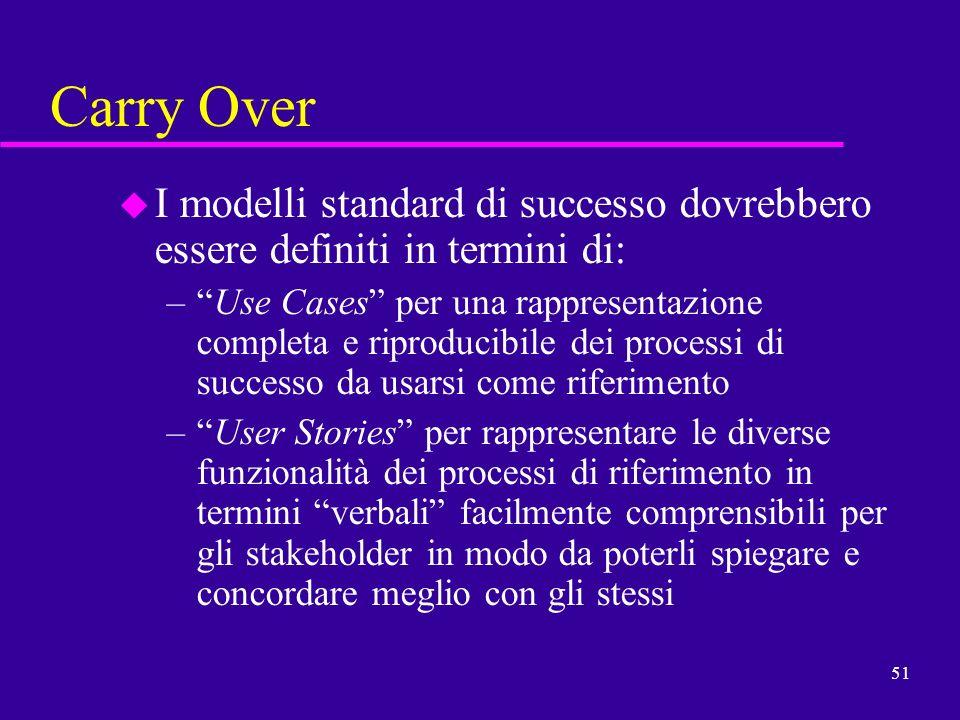 Carry Over I modelli standard di successo dovrebbero essere definiti in termini di: