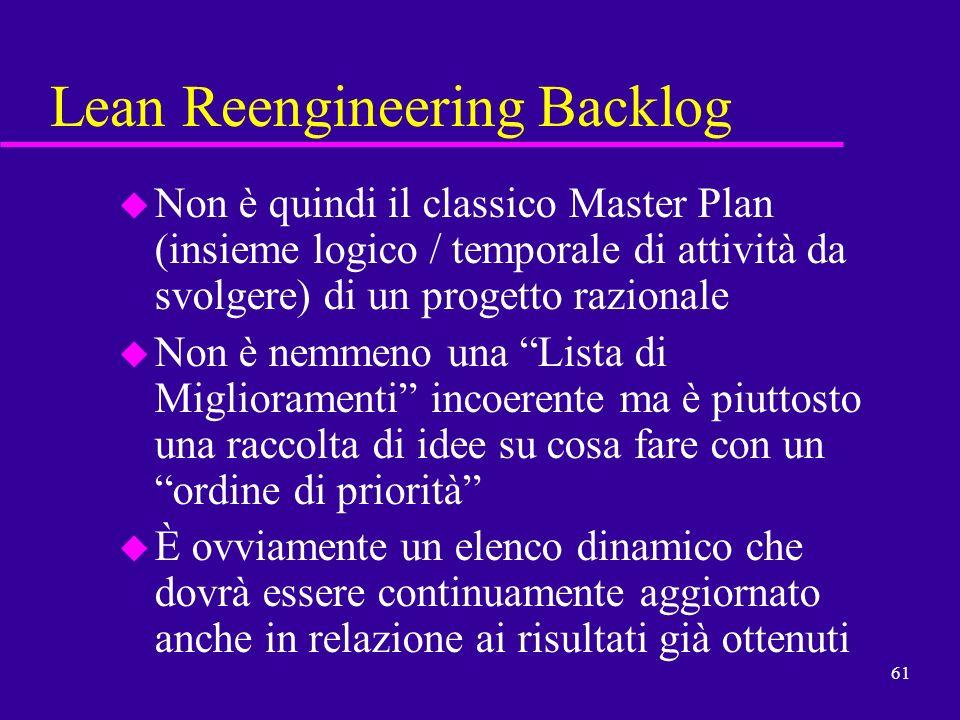 Lean Reengineering Backlog