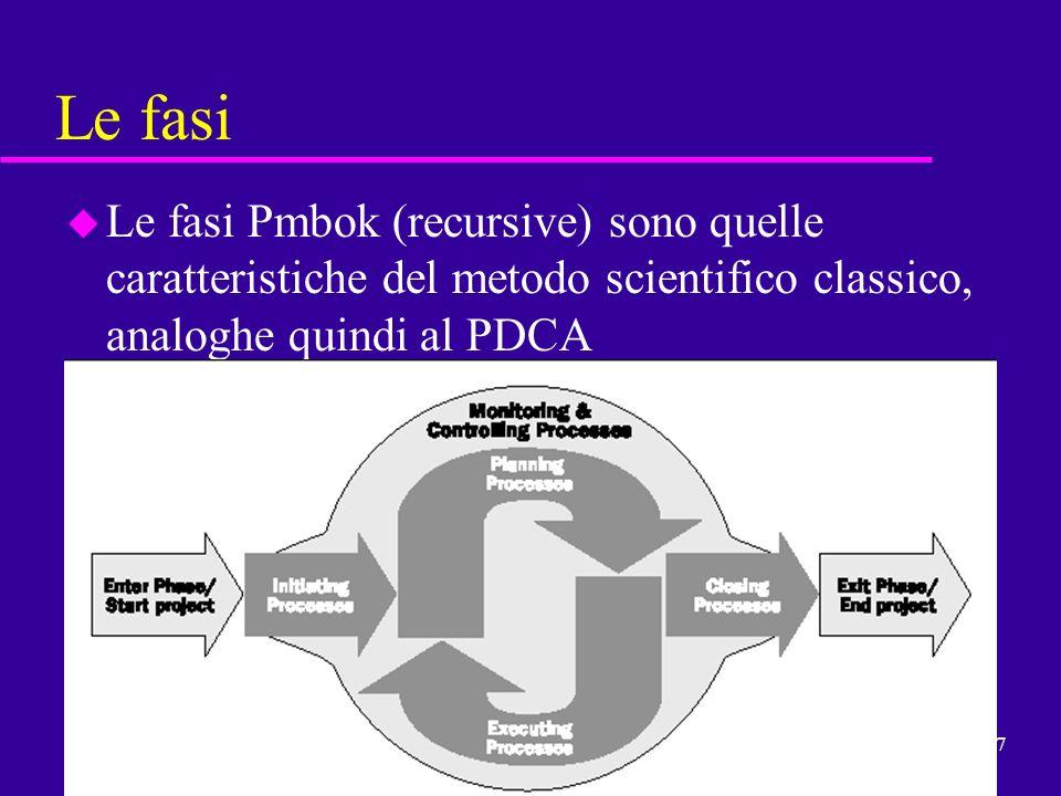 Le fasi Le fasi Pmbok (recursive) sono quelle caratteristiche del metodo scientifico classico, analoghe quindi al PDCA.
