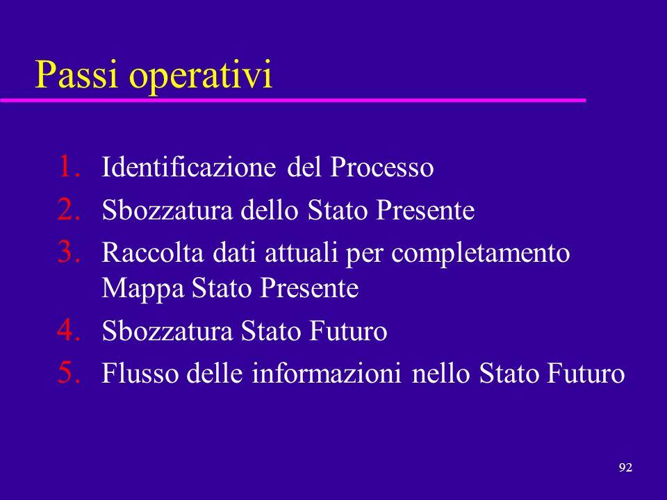 Passi operativi Identificazione del Processo