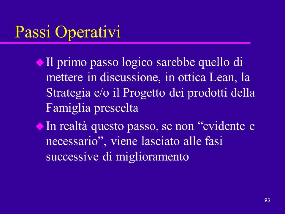 Passi Operativi