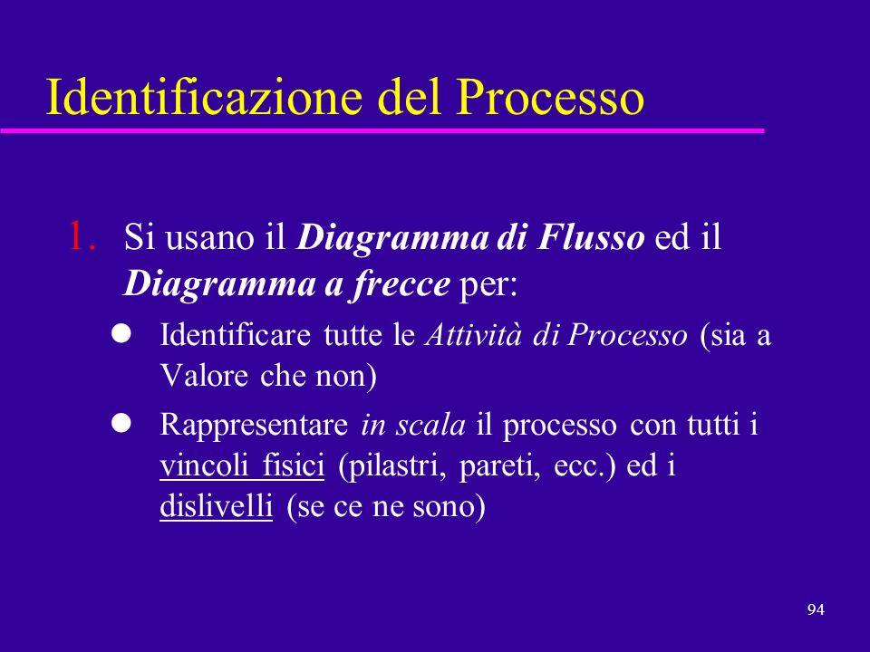 Identificazione del Processo