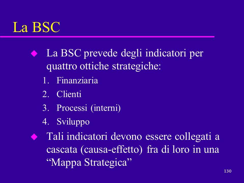 La BSCLa BSC prevede degli indicatori per quattro ottiche strategiche: Finanziaria. Clienti. Processi (interni)
