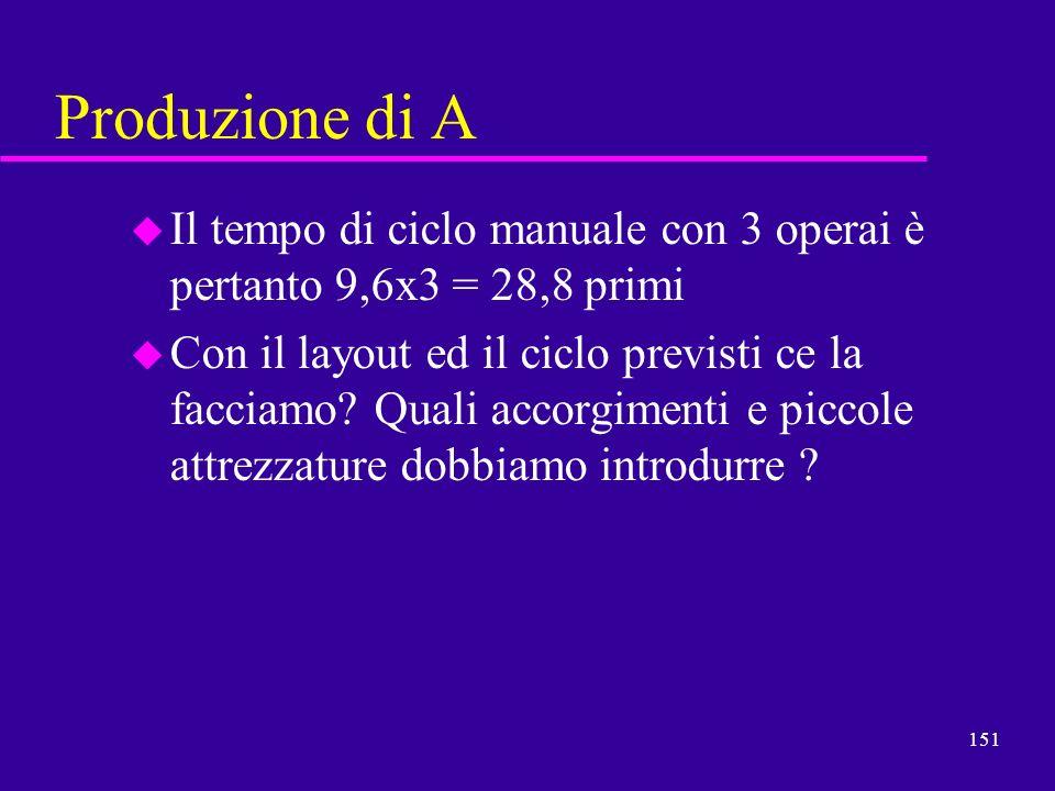 Produzione di AIl tempo di ciclo manuale con 3 operai è pertanto 9,6x3 = 28,8 primi.