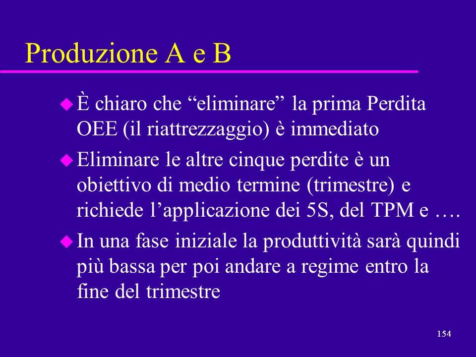 Produzione A e BÈ chiaro che eliminare la prima Perdita OEE (il riattrezzaggio) è immediato.