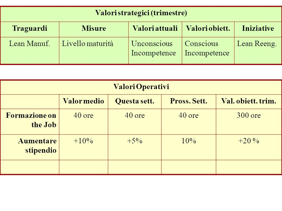 Valori strategici (trimestre)