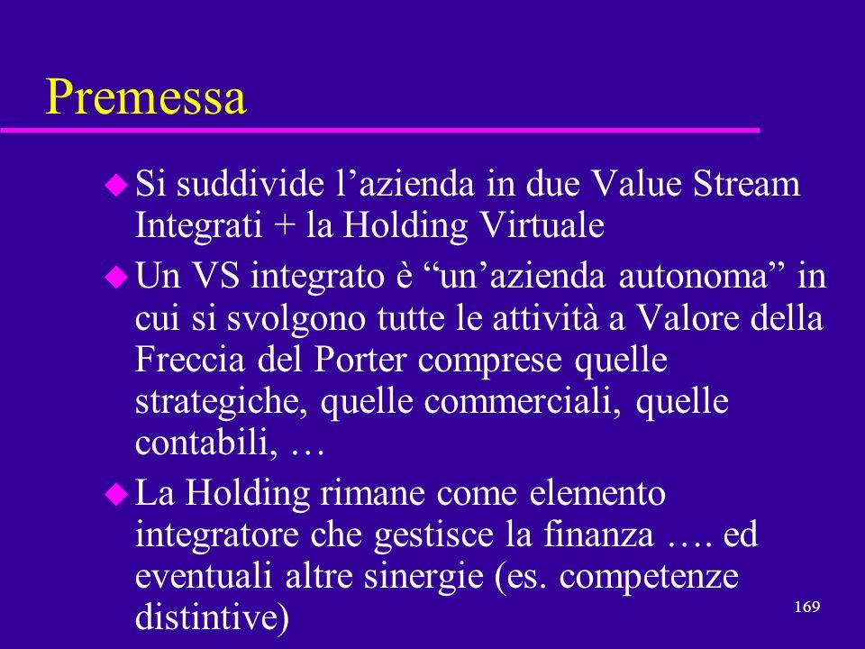 PremessaSi suddivide l'azienda in due Value Stream Integrati + la Holding Virtuale.