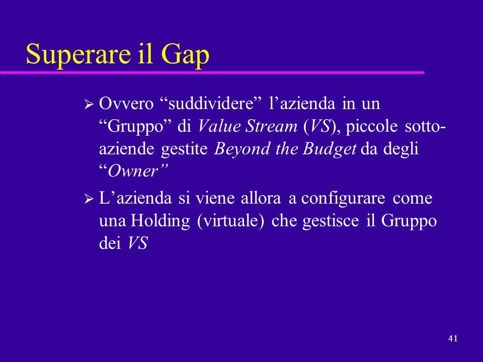 Superare il GapOvvero suddividere l'azienda in un Gruppo di Value Stream (VS), piccole sotto-aziende gestite Beyond the Budget da degli Owner
