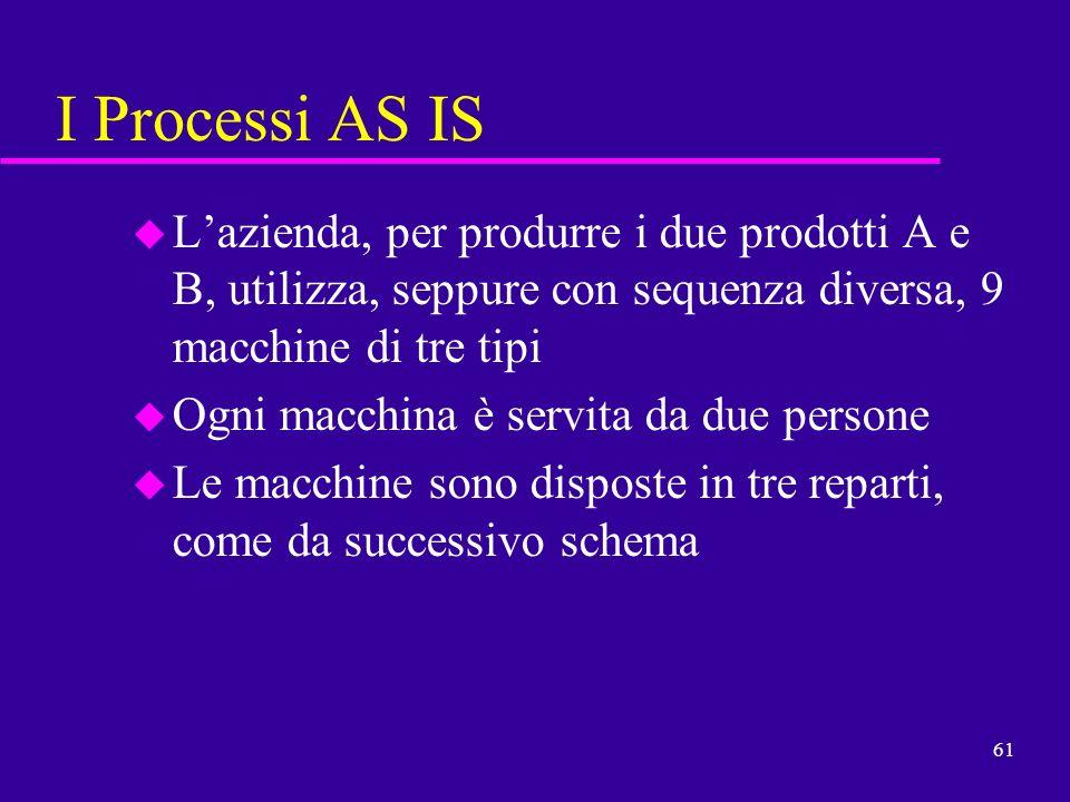 I Processi AS ISL'azienda, per produrre i due prodotti A e B, utilizza, seppure con sequenza diversa, 9 macchine di tre tipi.