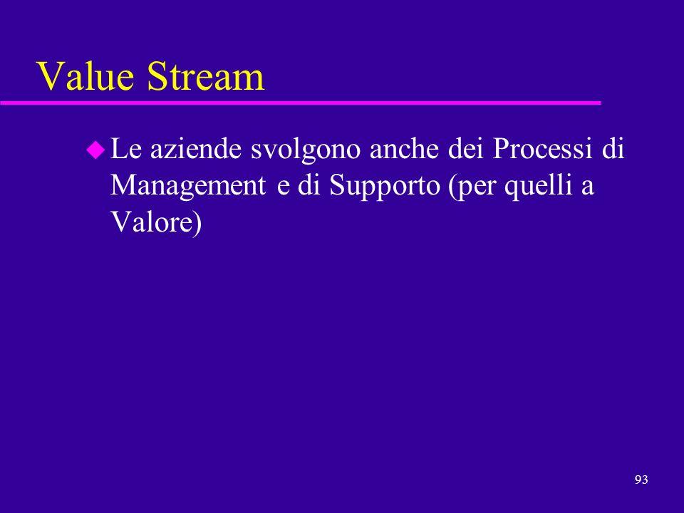 Value StreamLe aziende svolgono anche dei Processi di Management e di Supporto (per quelli a Valore)