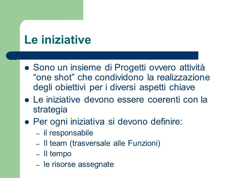 Le iniziative Sono un insieme di Progetti ovvero attività one shot che condividono la realizzazione degli obiettivi per i diversi aspetti chiave.