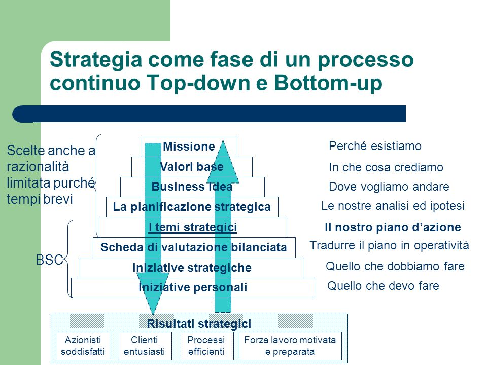 Strategia come fase di un processo continuo Top-down e Bottom-up