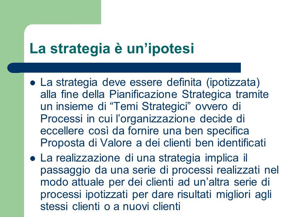 La strategia è un'ipotesi