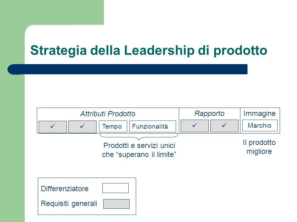 Strategia della Leadership di prodotto
