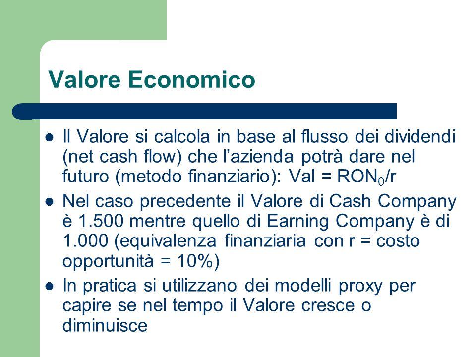 Valore Economico