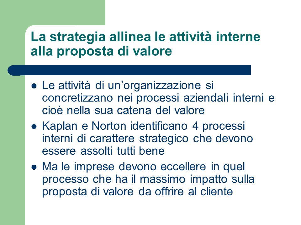 La strategia allinea le attività interne alla proposta di valore