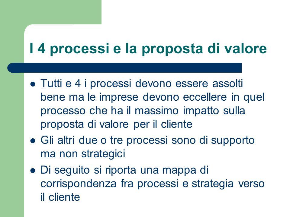 I 4 processi e la proposta di valore
