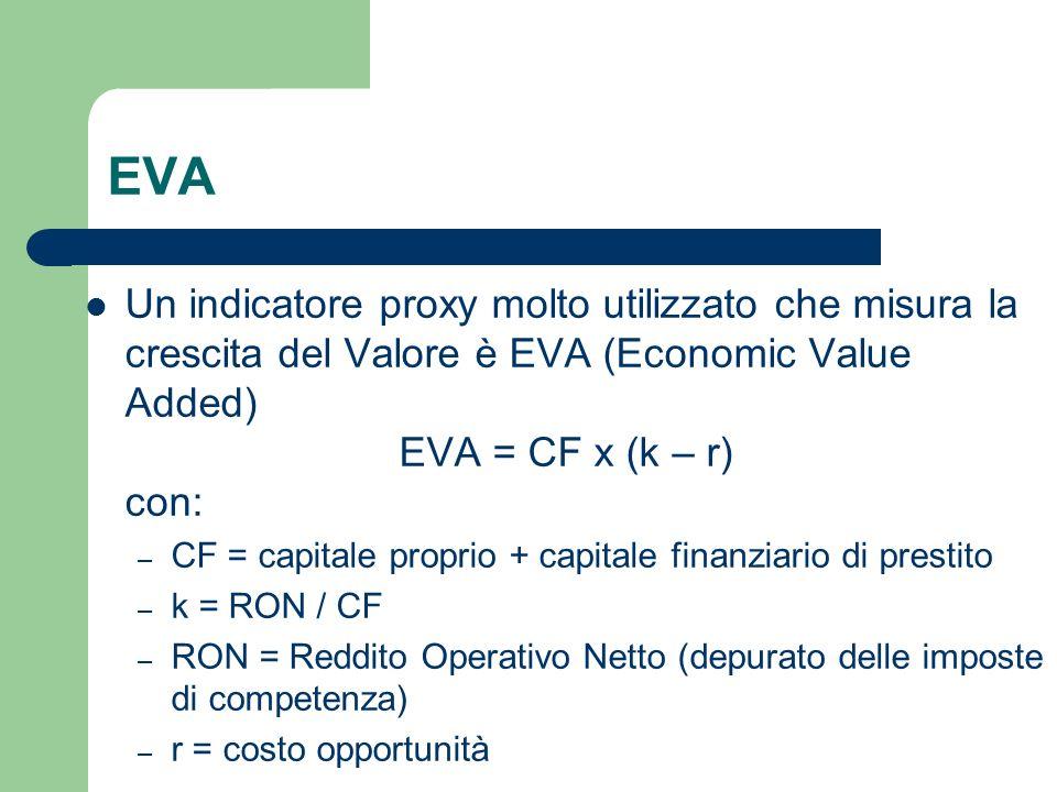 EVA Un indicatore proxy molto utilizzato che misura la crescita del Valore è EVA (Economic Value Added)