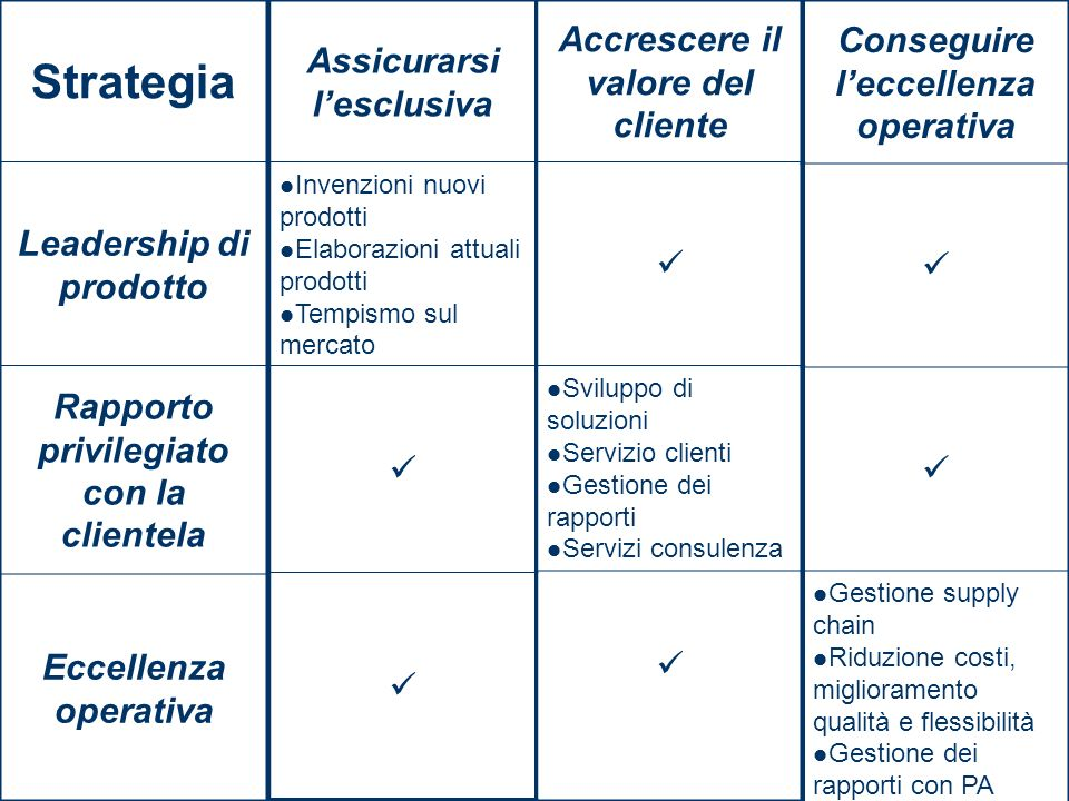 Strategia Leadership di prodotto